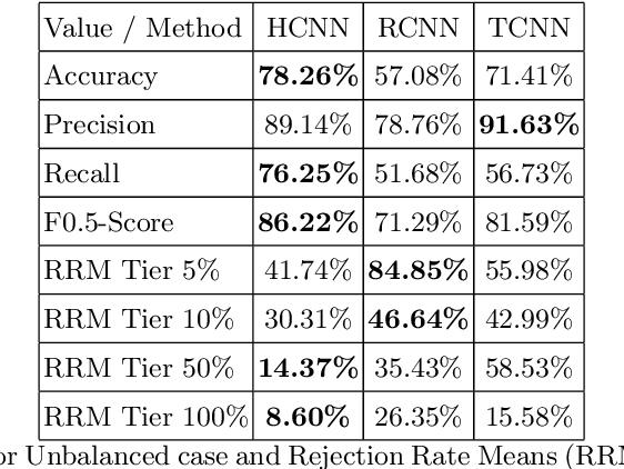 Figure 4 for Evaluation of Neural Network Classification Systems on Document Stream