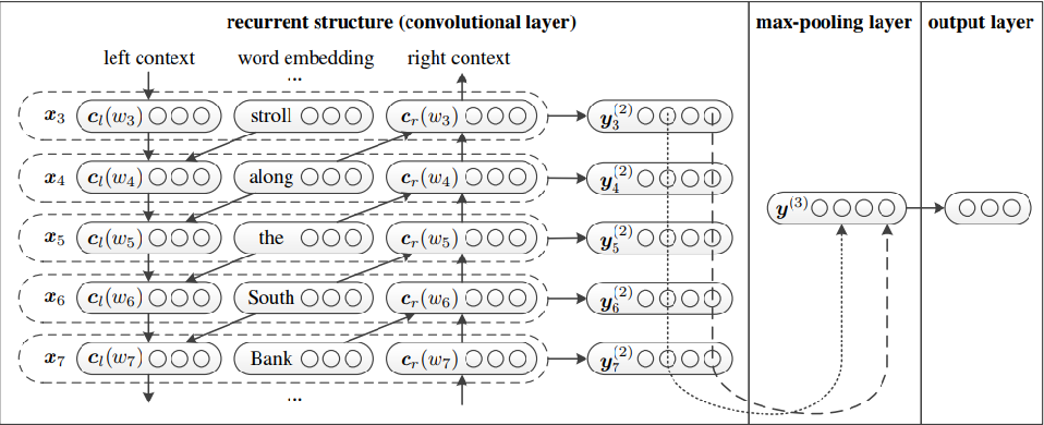 Figure 1 for Evaluation of Neural Network Classification Systems on Document Stream