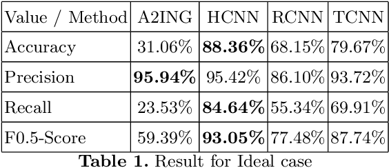 Figure 2 for Evaluation of Neural Network Classification Systems on Document Stream