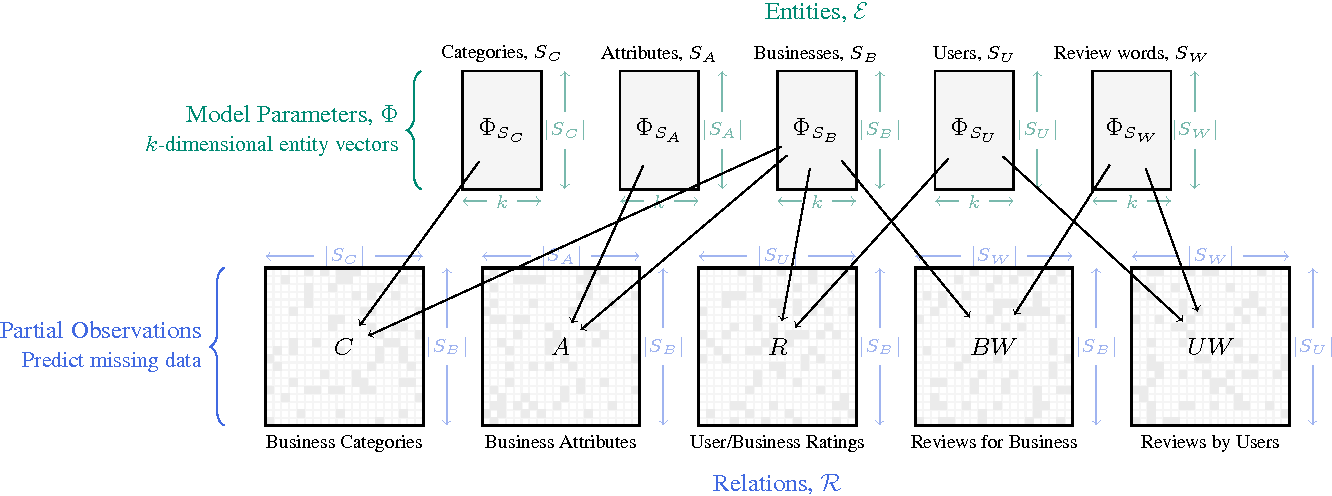 Figure 1 for Collectively Embedding Multi-Relational Data for Predicting User Preferences