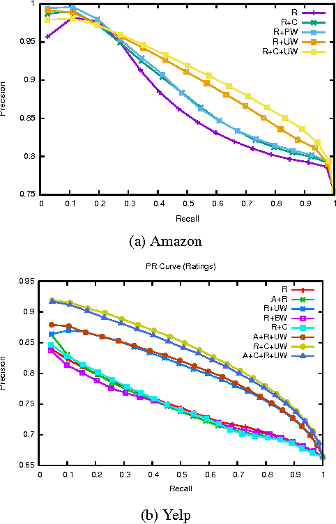 Figure 4 for Collectively Embedding Multi-Relational Data for Predicting User Preferences