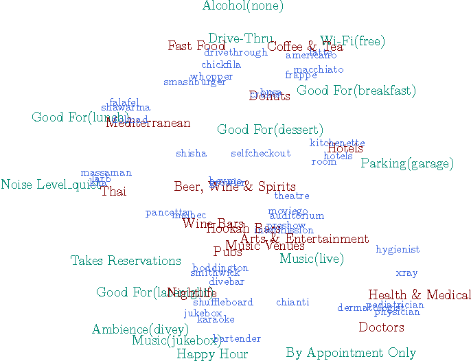 Figure 5 from Collectively Embedding Multi-Relational Data for