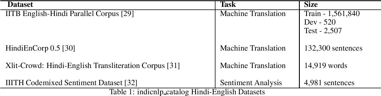 Figure 1 for hinglishNorm -- A Corpus of Hindi-English Code Mixed Sentences for Text Normalization