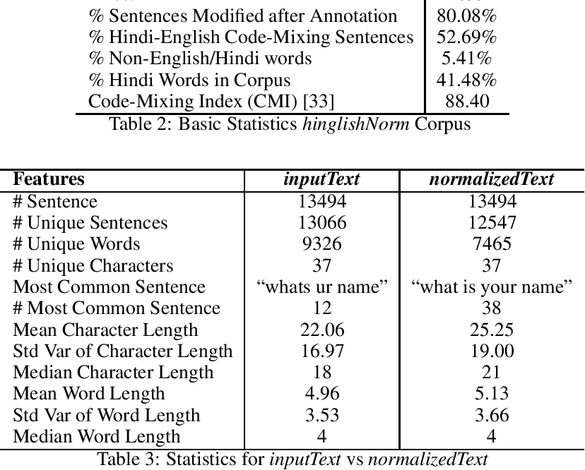 Figure 2 for hinglishNorm -- A Corpus of Hindi-English Code Mixed Sentences for Text Normalization