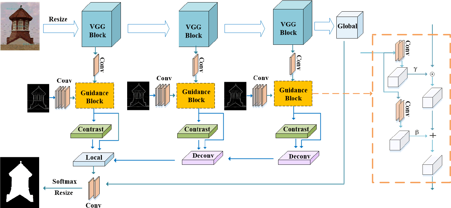Figure 2 for Edge-guided Non-local Fully Convolutional Network for Salient Object Detection