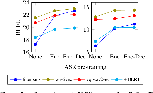 Figure 3 for Self-Supervised Representations Improve End-to-End Speech Translation