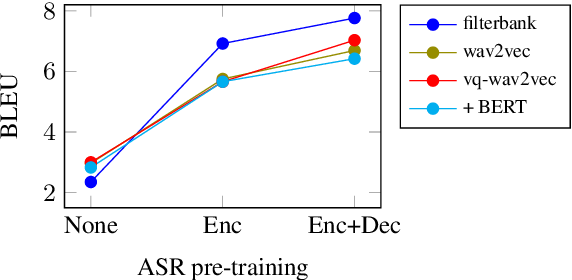 Figure 4 for Self-Supervised Representations Improve End-to-End Speech Translation