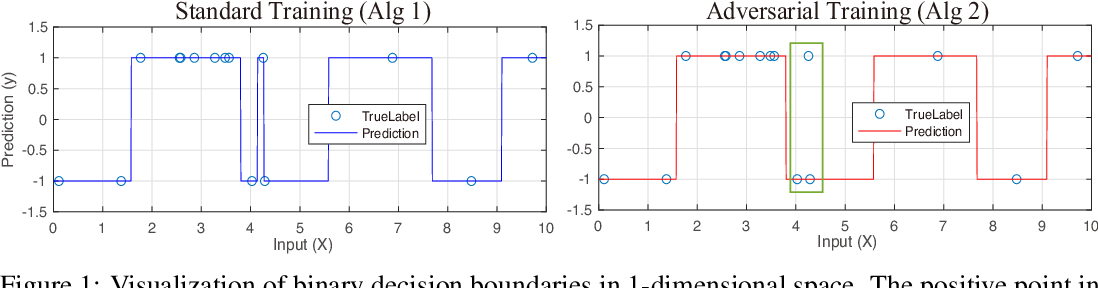 Figure 1 for Practical Convex Formulation of Robust One-hidden-layer Neural Network Training
