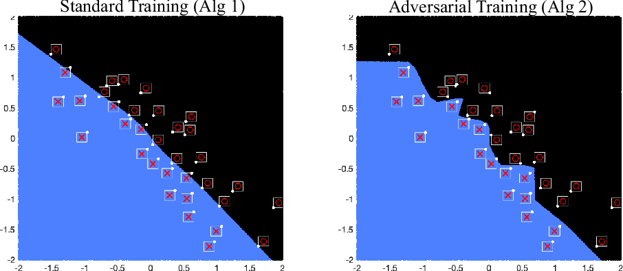 Figure 3 for Practical Convex Formulation of Robust One-hidden-layer Neural Network Training