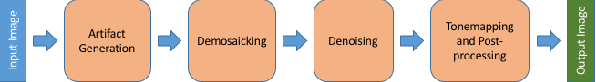 Figure 4 for Generating Training Data for Denoising Real RGB Images via Camera Pipeline Simulation