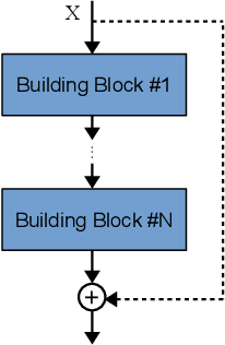 Figure 1 for Automatically Designing CNN Architectures Using Genetic Algorithm for Image Classification