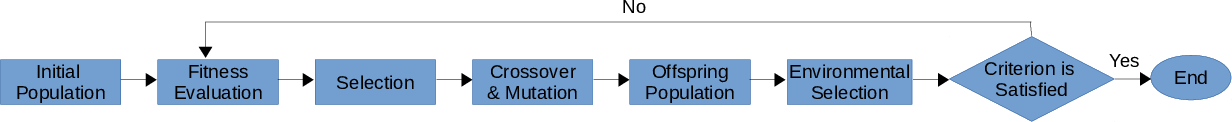 Figure 3 for Automatically Designing CNN Architectures Using Genetic Algorithm for Image Classification
