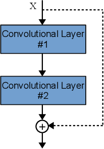 Figure 4 for Automatically Designing CNN Architectures Using Genetic Algorithm for Image Classification