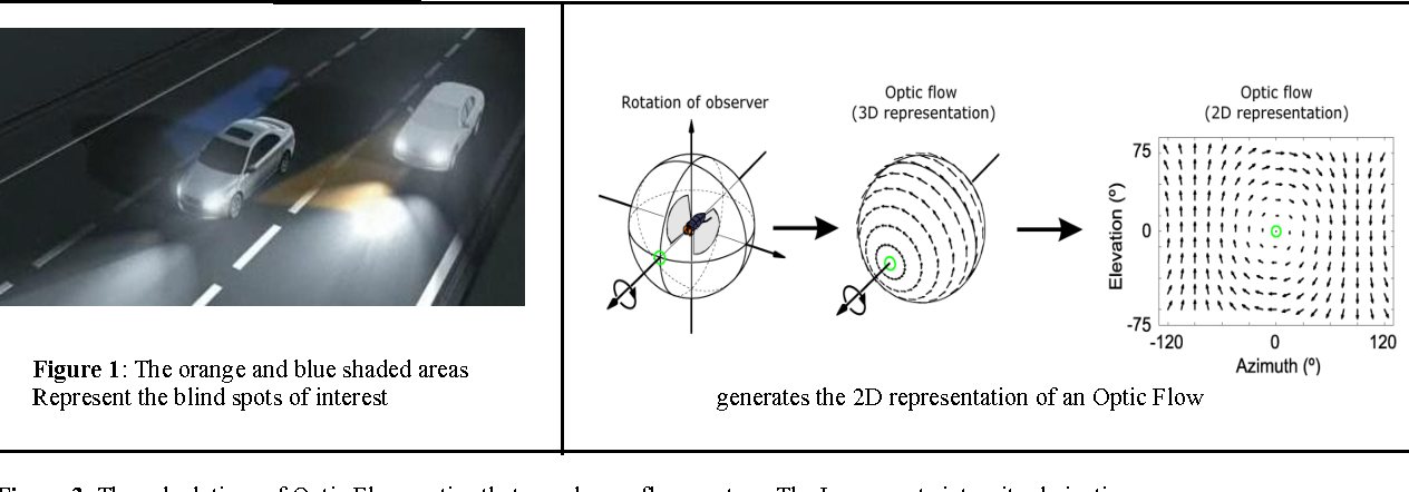 Figure 1 for Position and Vector Detection of Blind Spot motion with the Horn-Schunck Optical Flow
