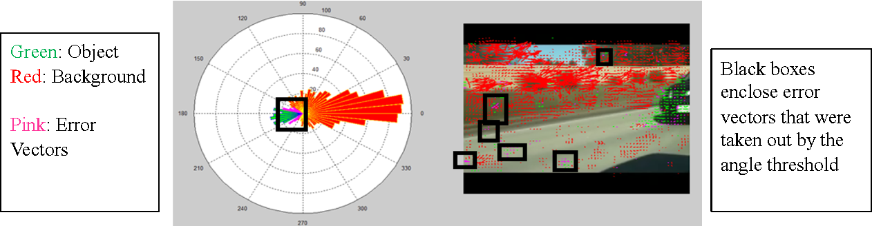 Figure 4 for Position and Vector Detection of Blind Spot motion with the Horn-Schunck Optical Flow