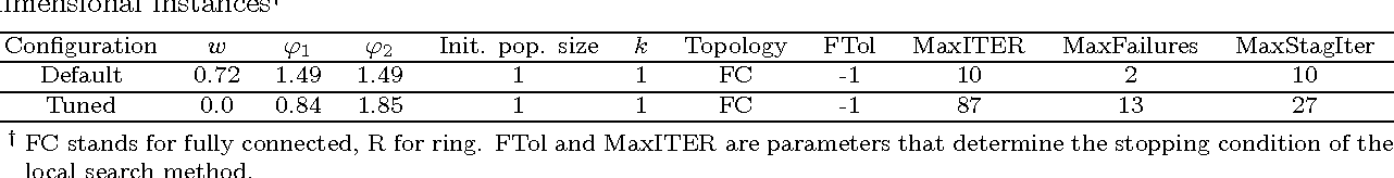 Table 6: Default and best configuration obtained through iterated F-Race for IPSOLS-Stage-VI in 10- dimensional instances†