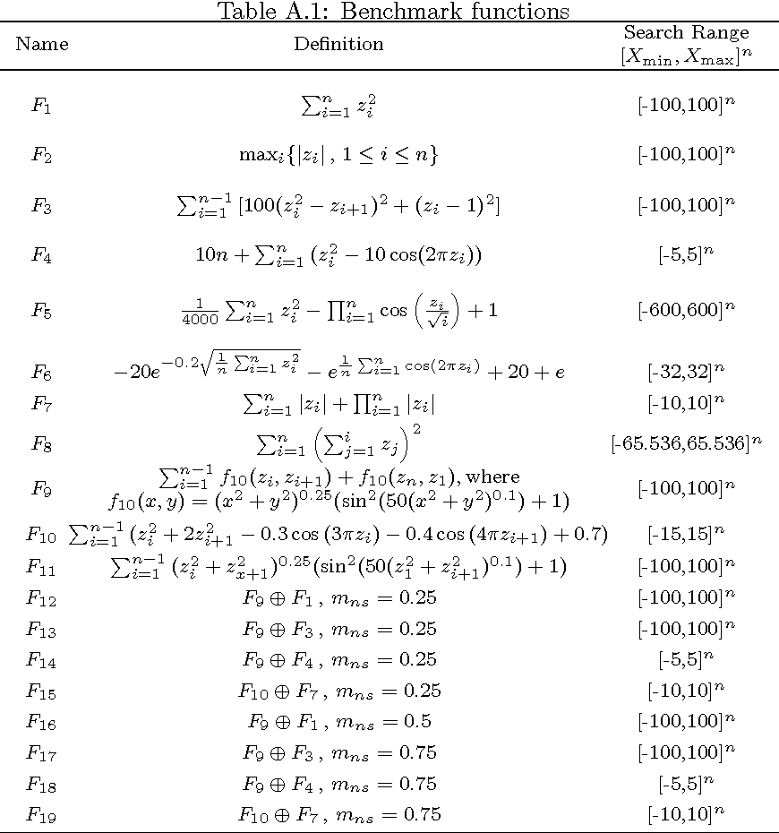 Table A.1: Benchmark functions