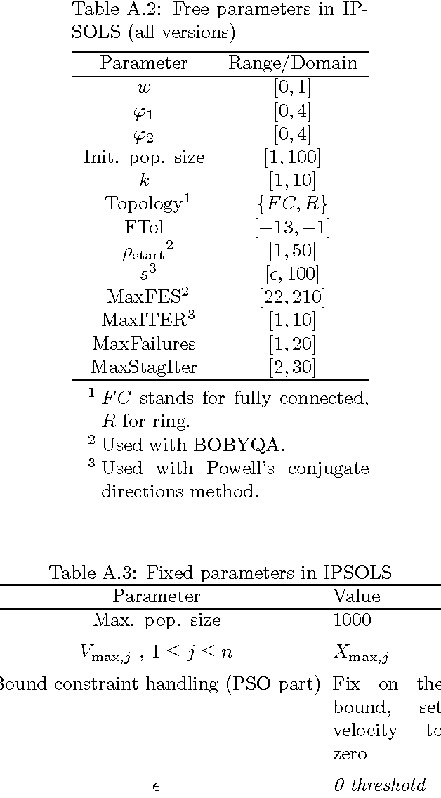Table A.3: Fixed parameters in IPSOLS