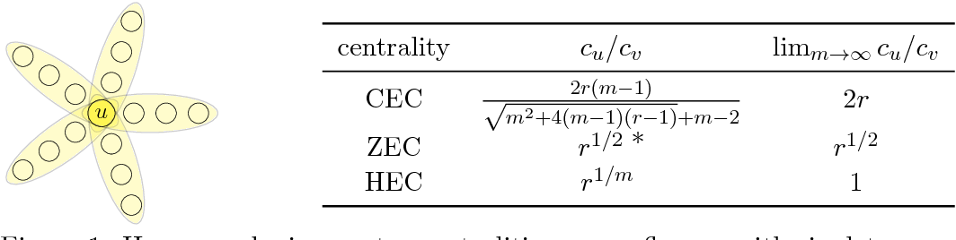 Figure 1 for Three hypergraph eigenvector centralities