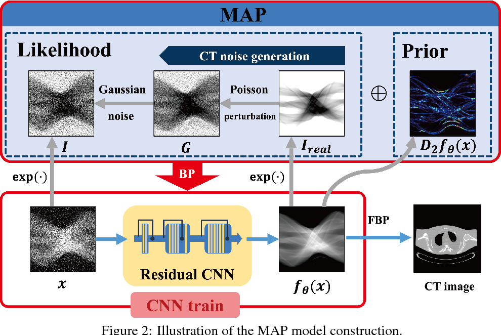 Figure 3 for Unsupervised/Semi-supervised Deep Learning for Low-dose CT Enhancement