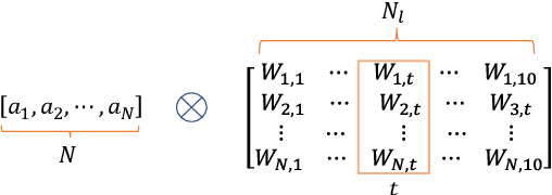 Figure 3 for Invisible Backdoor Attacks Against Deep Neural Networks