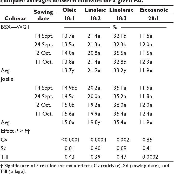 Table 6. Contents of prominent fatty acids (% of total oil) in the seed oil of winter camelina grown under no—till during the 2007–2008 season. Values except for column averages are individual treatment means of four replicates. Values within columns followed by the same letter are not signifi cantly different at the P ≤ 0.05 level. The letters x and y are used to compare averages between cultivars for a given FA.