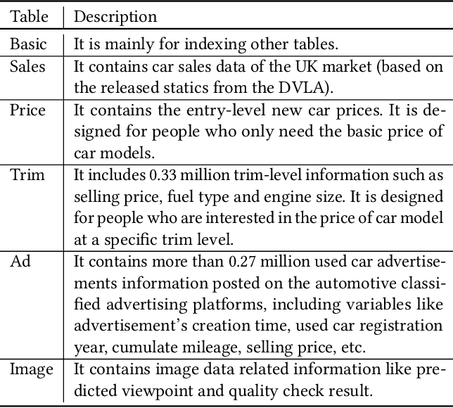 Figure 2 for DVM-CAR: A large-scale automotive dataset for visual marketing research and applications