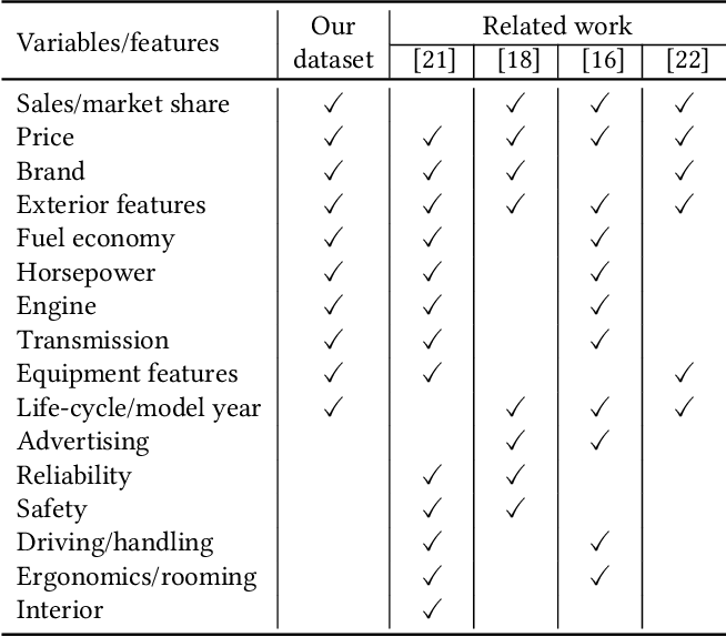 Figure 4 for DVM-CAR: A large-scale automotive dataset for visual marketing research and applications