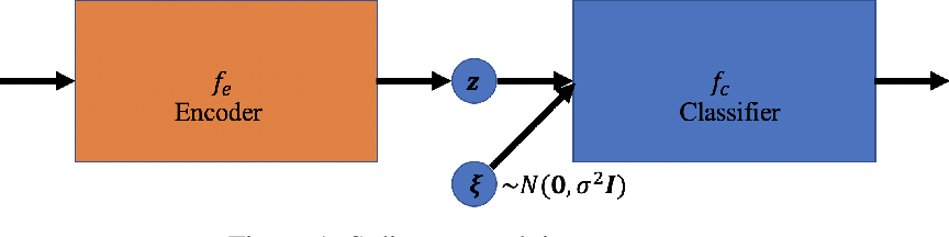 Figure 1 for Certified Defense via Latent Space Randomized Smoothing with Orthogonal Encoders