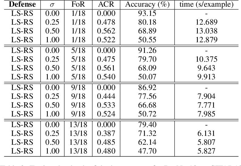 Figure 4 for Certified Defense via Latent Space Randomized Smoothing with Orthogonal Encoders