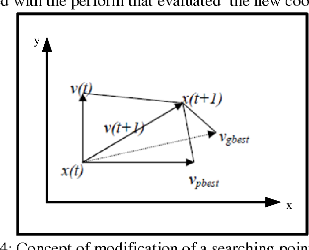 Figure 4: Concept of modification of a searching point by PSO.