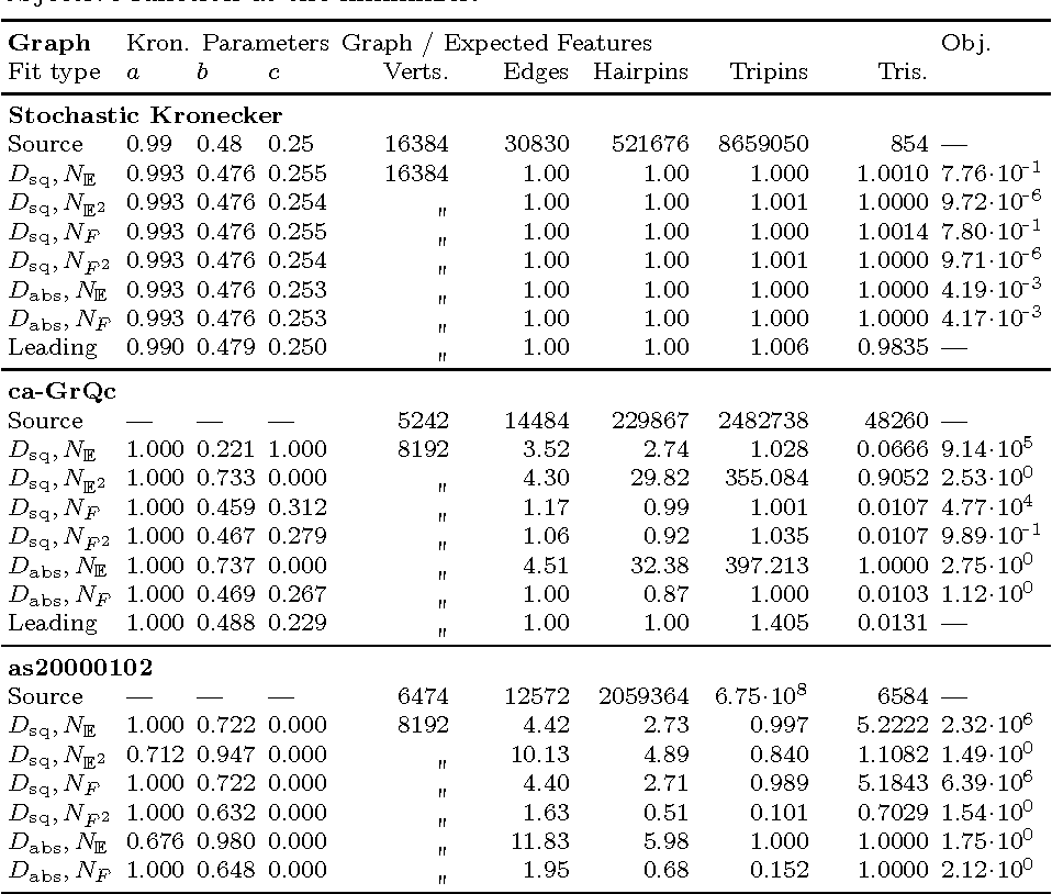 Figure 3 for Moment based estimation of stochastic Kronecker graph parameters