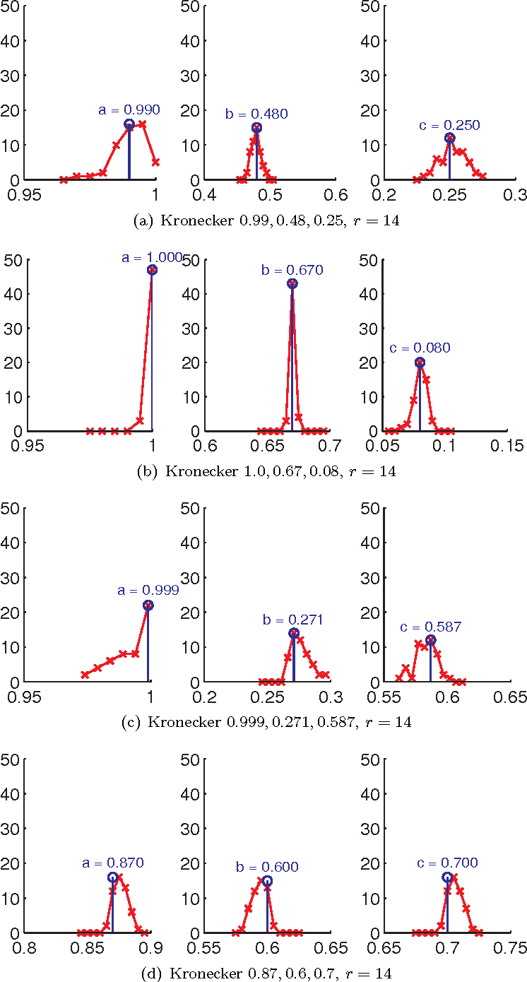 Figure 4 for Moment based estimation of stochastic Kronecker graph parameters