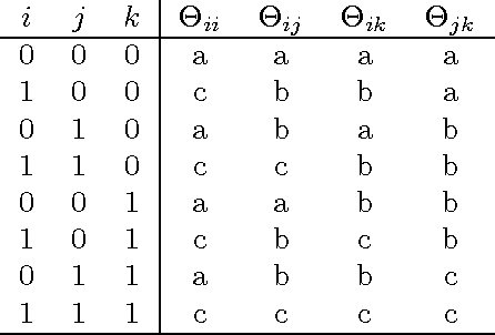 Figure 2 for Moment based estimation of stochastic Kronecker graph parameters