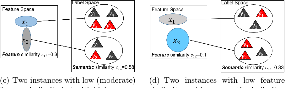 Figure 3 for Partial Multi-label Learning with Label and Feature Collaboration