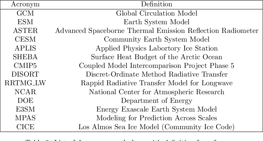 PDF] Climate Sensitivity to Spectrally Resolved and Medium