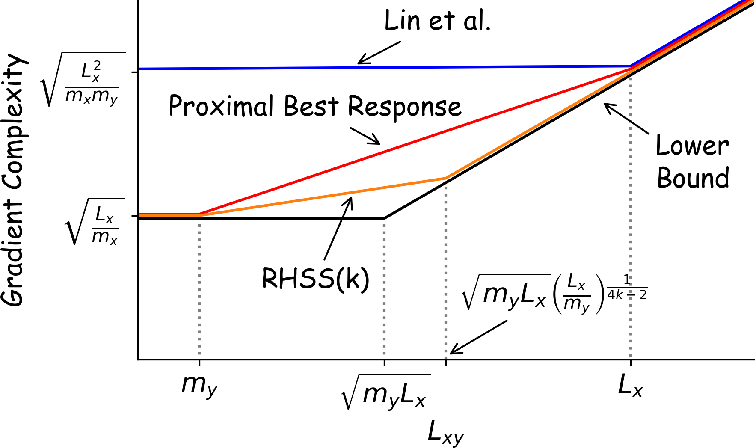Figure 1 for Improved Algorithms for Convex-Concave Minimax Optimization