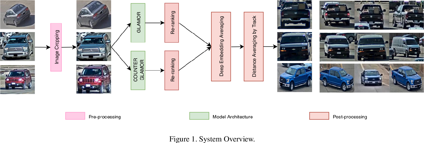 Figure 1 for Image-based Vehicle Re-identification Model with Adaptive Attention Modules and Metadata Re-ranking