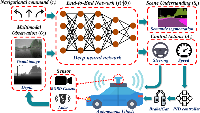 Figure 1 for Multi-modal Sensor Fusion-Based Deep Neural Network for End-to-end Autonomous Driving with Scene Understanding
