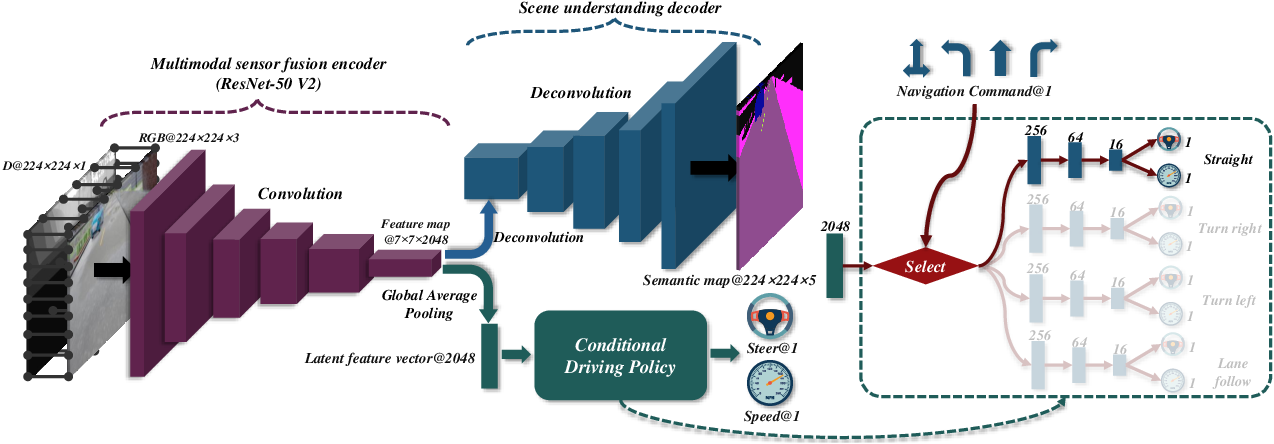 Figure 2 for Multi-modal Sensor Fusion-Based Deep Neural Network for End-to-end Autonomous Driving with Scene Understanding