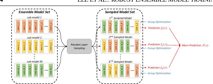 Figure 1 for Robust Ensemble Model Training via Random Layer Sampling Against Adversarial Attack