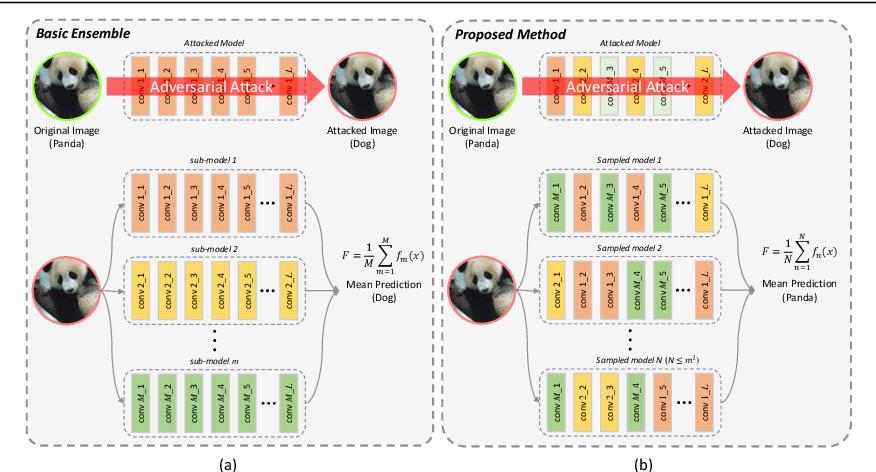 Figure 3 for Robust Ensemble Model Training via Random Layer Sampling Against Adversarial Attack