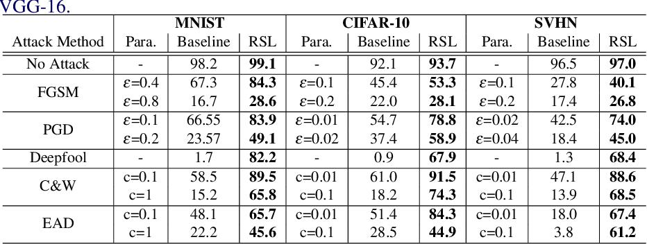 Figure 4 for Robust Ensemble Model Training via Random Layer Sampling Against Adversarial Attack