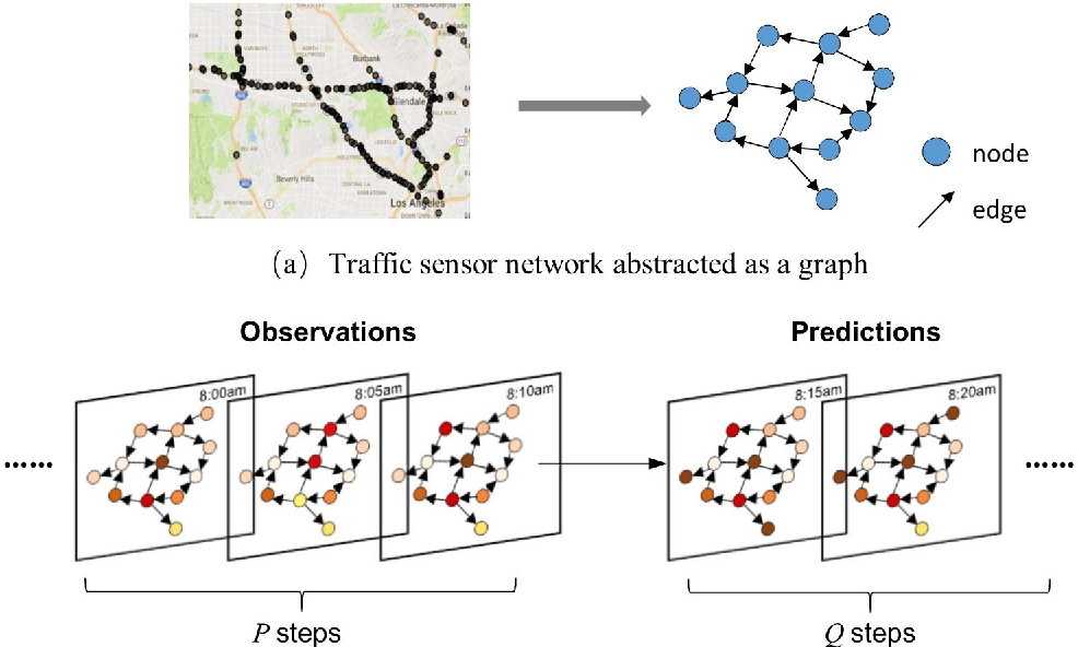 Figure 1 for Forecast Network-Wide Traffic States for Multiple Steps Ahead: A Deep Learning Approach Considering Dynamic Non-Local Spatial Correlation and Non-Stationary Temporal Dependency