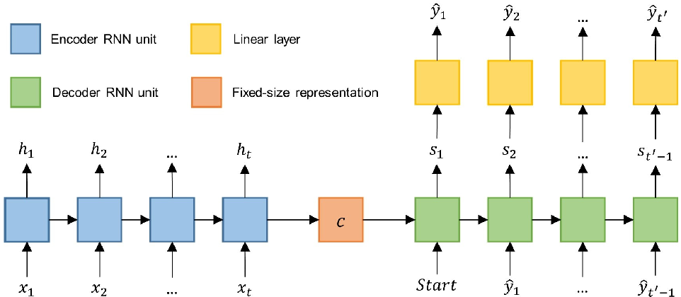 Figure 3 for Forecast Network-Wide Traffic States for Multiple Steps Ahead: A Deep Learning Approach Considering Dynamic Non-Local Spatial Correlation and Non-Stationary Temporal Dependency