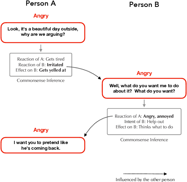 Figure 1 for COSMIC: COmmonSense knowledge for eMotion Identification in Conversations