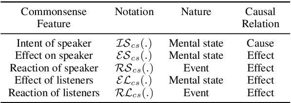 Figure 2 for COSMIC: COmmonSense knowledge for eMotion Identification in Conversations
