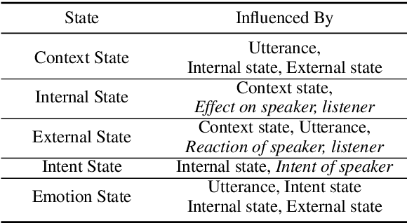 Figure 3 for COSMIC: COmmonSense knowledge for eMotion Identification in Conversations