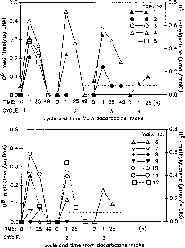FIGURE 2. 06-methylguanine in blood leukocytes of 14 individuals 1-49 hr after treatment with dacarbazine for one or more cycles. (Open symbols) Individuals with full remission at the end ofacycle; (filled syfbols) individuals with partial or no remission.