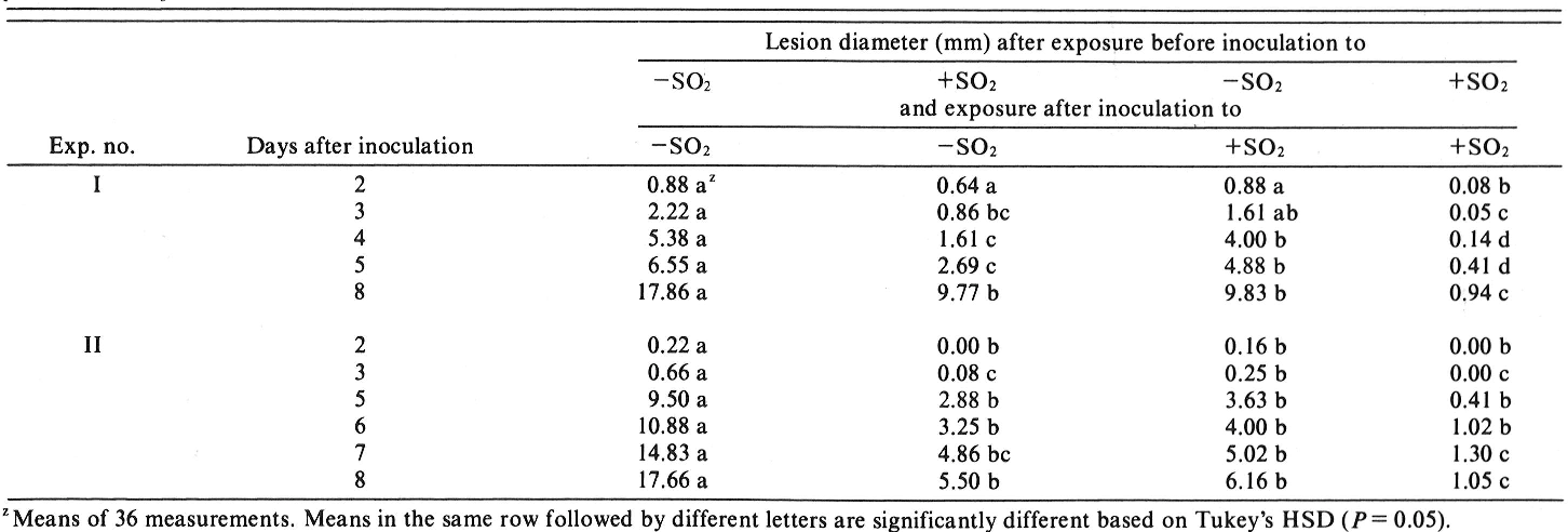Table 3 From Effects Of Sulfur Dioxide On Expansion Of Lesions
